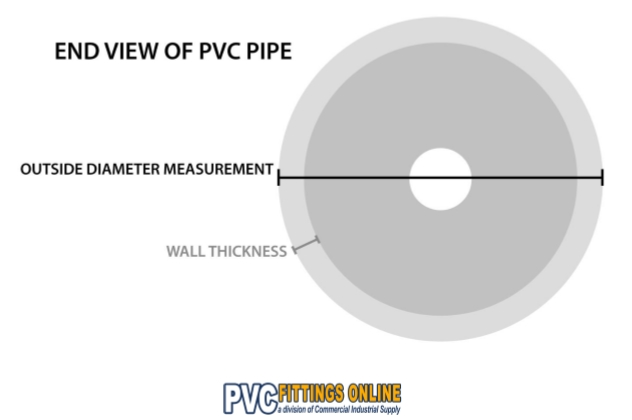 PVC Pipe Sizes: A Guide to Understanding OD Sizes