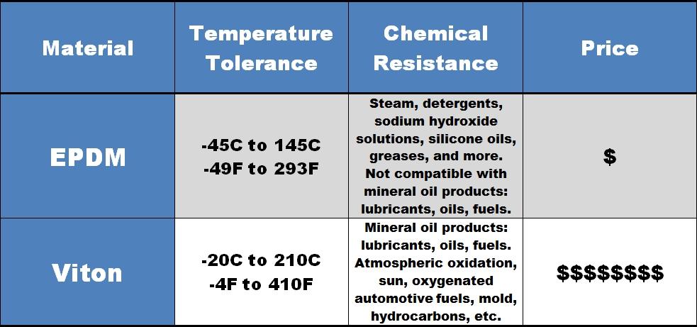 Fkm O Ring Temperature Range